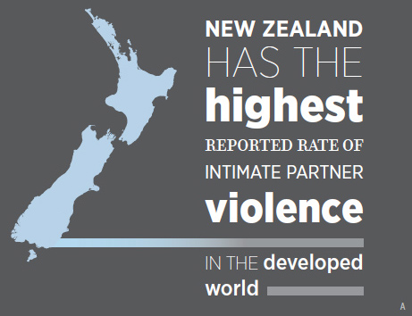 a-nz-highest-rate of violence